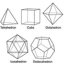 The Five Regular Solids